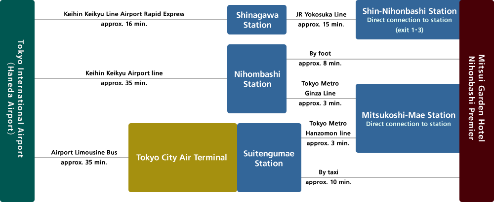 Access from Haneda Airport